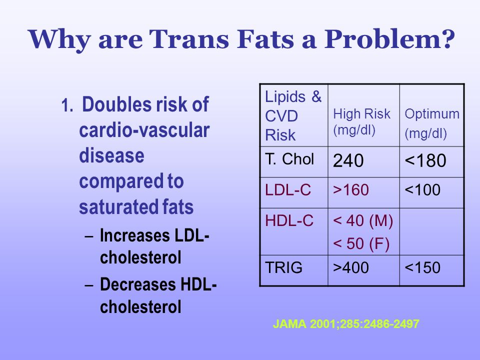 Why are Trans Fats a Problem? 1. Doubles risk of cardio-vascular disease compared to saturated fats – Increases LDL- cholesterol – Decreases HDL- chol