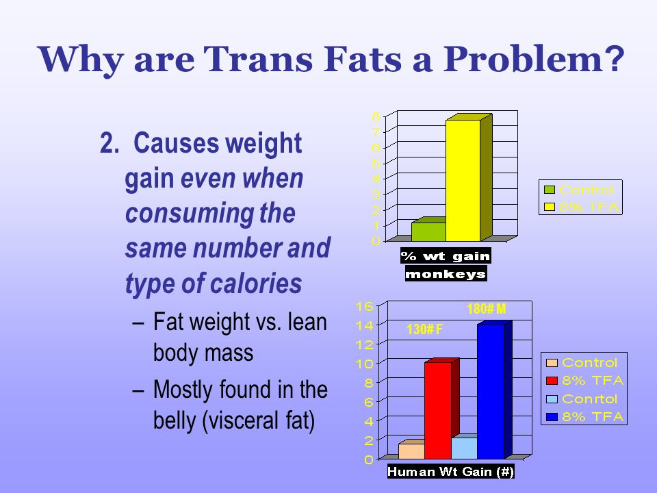 79% Artificial Source: Partially Hydrogenated Vegetable Oil Most Trans Fat We Eat Is Manufactured 21% Naturally Occurring Source: Meat and Dairy Products Source: FDA Consumer magazine.