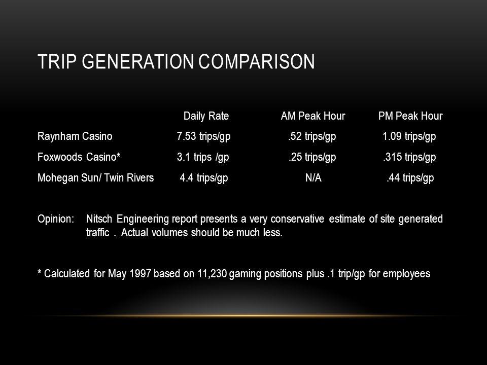 TRIP GENERATION COMPARISON Daily RateAM Peak HourPM Peak Hour Raynham Casino 7.53 trips/gp.52 trips/gp 1.09 trips/gp FoxwoodsCasino* 3.1 trips /gp.25