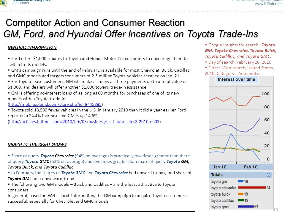 11 The Success of the Ford Campaign 11 Google Insights for search: Ford Toyota deals, Ford Toyota incentives, Ford Toyota lease, Ford Toyota trade Day of search: February 28, 2010 Filters: Web search, United States, 2010, Category = Automotive Y-axis is a query share, and 100 corresponds to the maximum query share over the 2010 period Search share dynamics support the hypothesis that the Ford campaign of acquiring Toyota customers is successful According to Business Week (http://www.businessweek.com/autos/autobeat/archives/2010/02/with_toyota_ree.html,http://www.businessweek.com/autos/autobeat/archives/2010/02/with_toyota_ree.html February 11, 2010) – People intending to buy a new Toyota declined 12% in January.