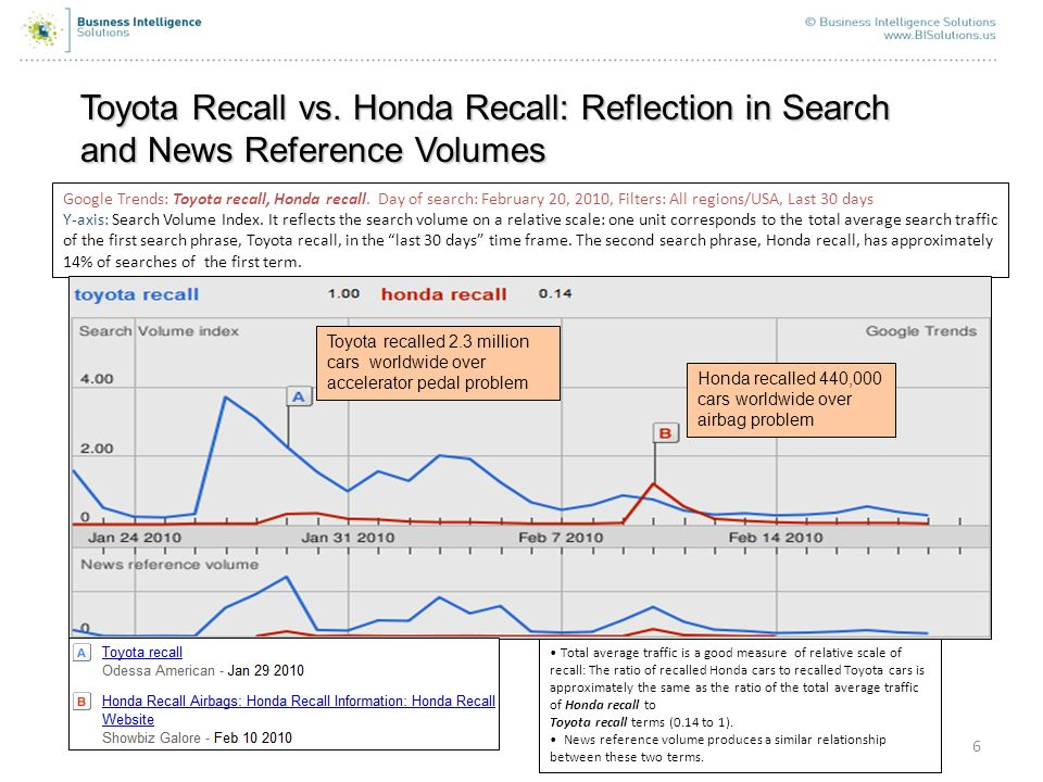 6 Toyota Recall vs. Honda Recall: Reflection in Search and News Reference Volumes Google Trends: Toyota recall, Honda recall. Day of search: February