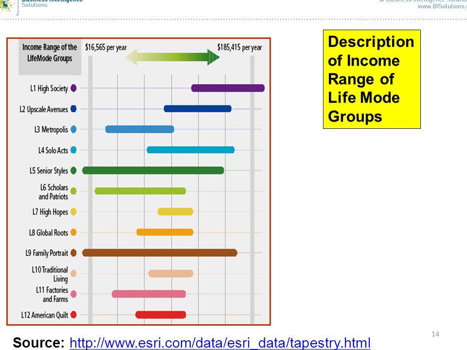 14 Description of Income Range of Life Mode Groups Source: http://www.esri.com/data/esri_data/tapestry.htmlhttp://www.esri.com/data/esri_data/tapestry