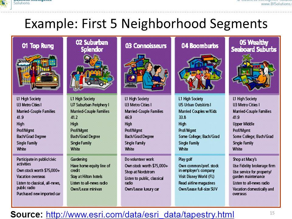 15 Example: First 5 Neighborhood Segments Source: http://www.esri.com/data/esri_data/tapestry.htmlhttp://www.esri.com/data/esri_data/tapestry.html 15