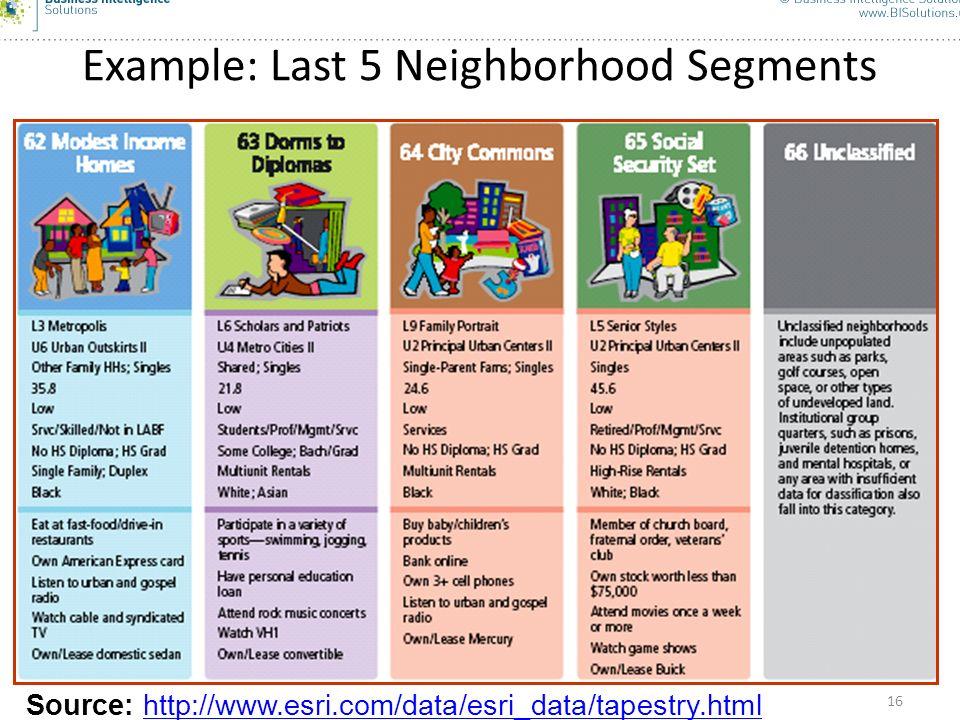 16 Example: Last 5 Neighborhood Segments Source: http://www.esri.com/data/esri_data/tapestry.htmlhttp://www.esri.com/data/esri_data/tapestry.html 16