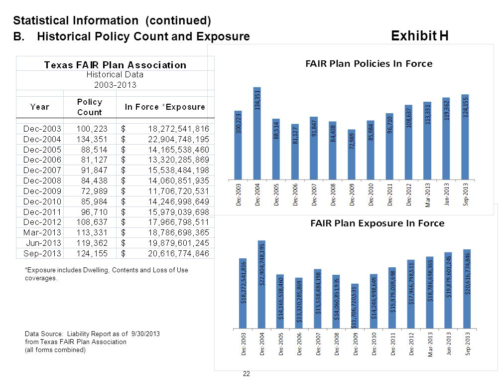 Statistical Information (continued) B.Historical Policy Count and Exposure Exhibit H 22 *Exposure includes Dwelling, Contents and Loss of Use coverage