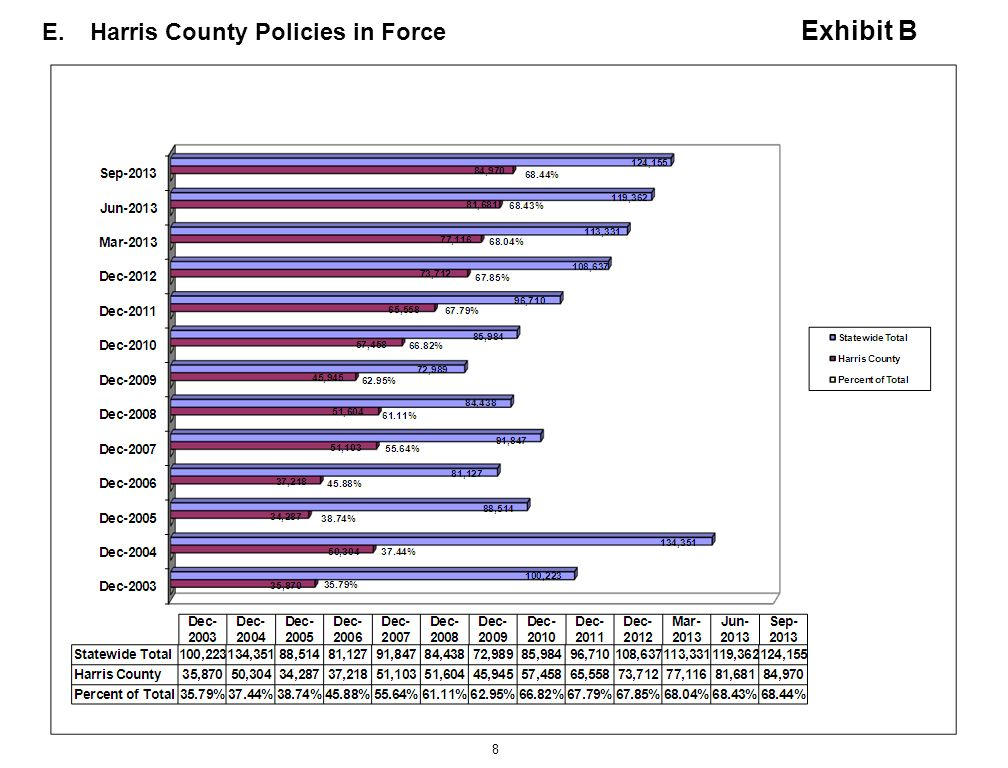 8 E.Harris County Policies in Force Exhibit B