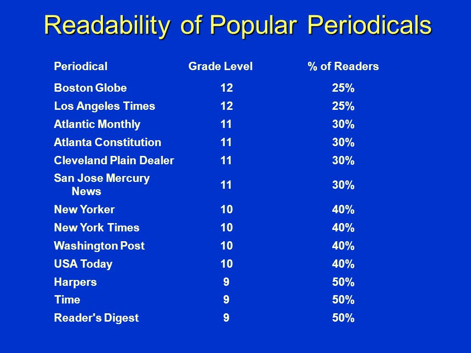 Readability of Popular Periodicals PeriodicalGrade Level% of Readers Boston Globe1225% Los Angeles Times1225% Atlantic Monthly1130% Atlanta Constituti