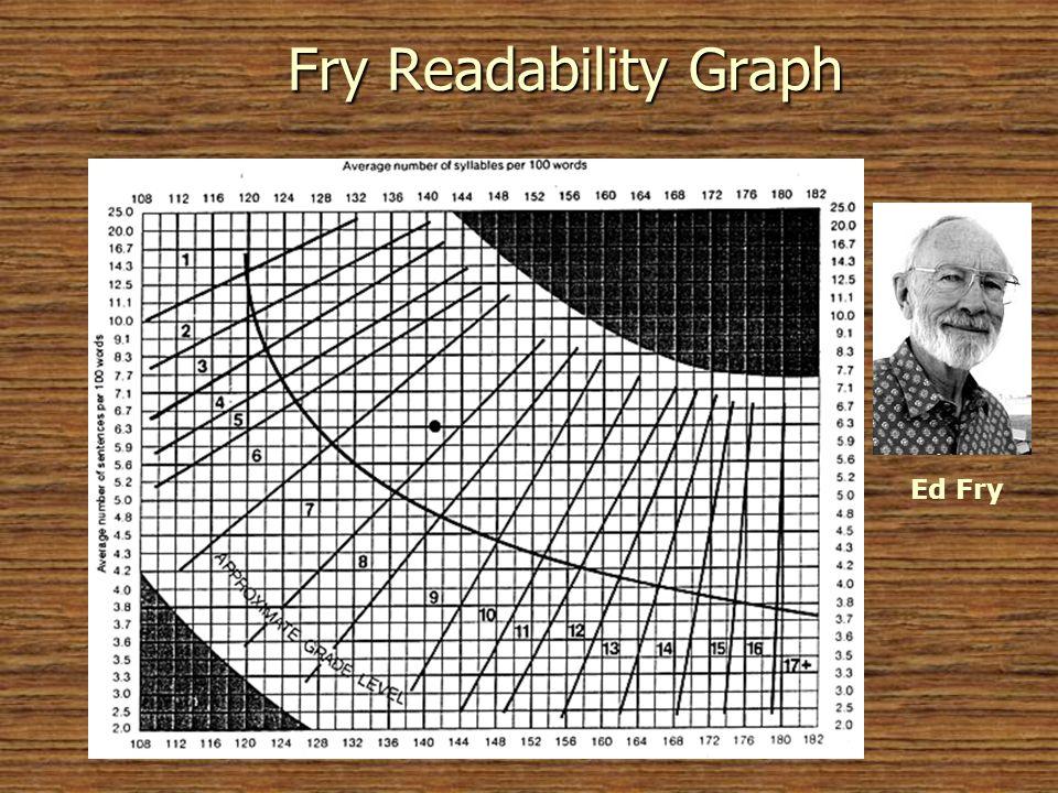 Fry Readability Graph Ed Fry