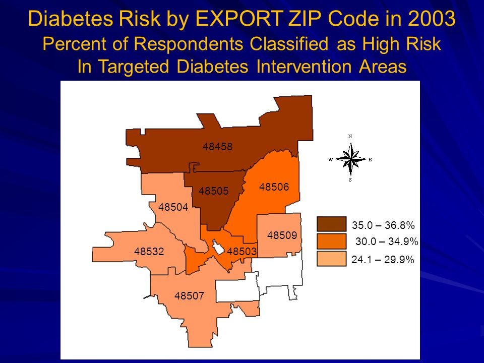 48504 48505 48506 48532 48507 48509 48503 Diabetes Risk by EXPORT ZIP Code in 2003 Percent of Respondents Classified as High Risk In Targeted Diabetes