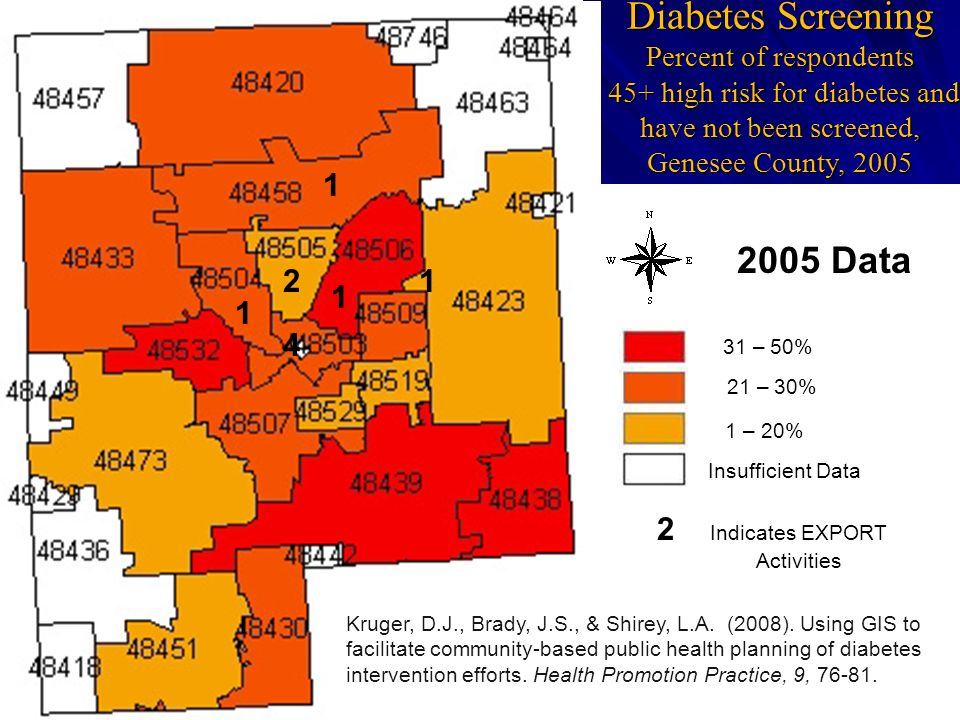 Diabetes Screening Percent of respondents 45+ high risk for diabetes and have not been screened, Genesee County, 2005 31 – 50% 21 – 30% 1 – 20% Insuff