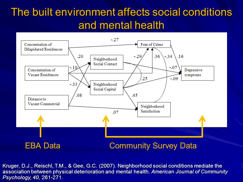 The built environment affects social conditions and mental health EBA DataCommunity Survey Data Kruger, D.J., Reischl, T.M., & Gee, G.C. (2007). Neigh