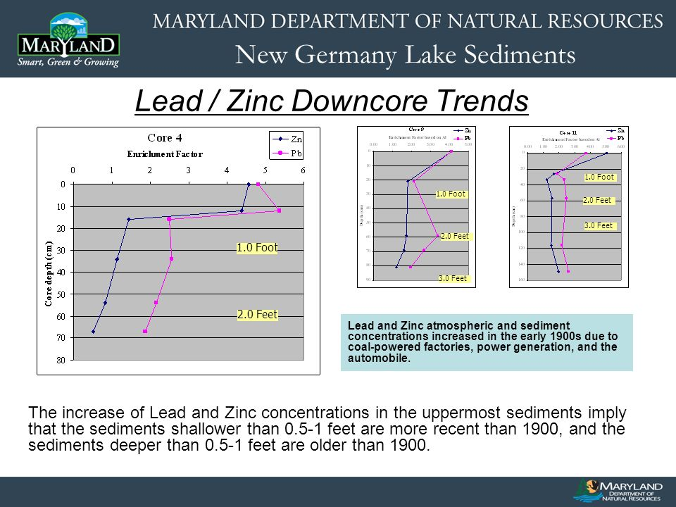 New Germany Lake Sediments Lead / Zinc Downcore Trends Lead and Zinc atmospheric and sediment concentrations increased in the early 1900s due to coal-