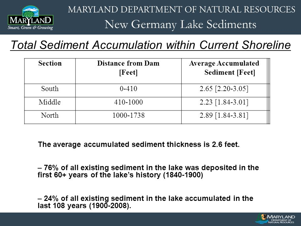 New Germany Lake Sediments Total Sediment Accumulation within Current Shoreline SectionDistance from Dam [Feet] Average Accumulated Sediment [Feet] South0-4102.65 [2.20-3.05] Middle410-10002.23 [1.84-3.01] North1000-17382.89 [1.84-3.81] The average accumulated sediment thickness is 2.6 feet.