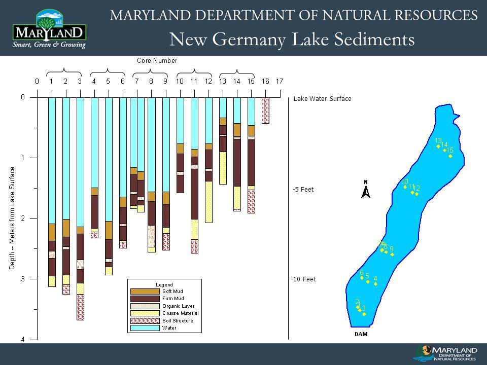 New Germany Lake Sediments -6 Feet -3 Feet Sediment Surface -1.5 Feet -4.5 Feet