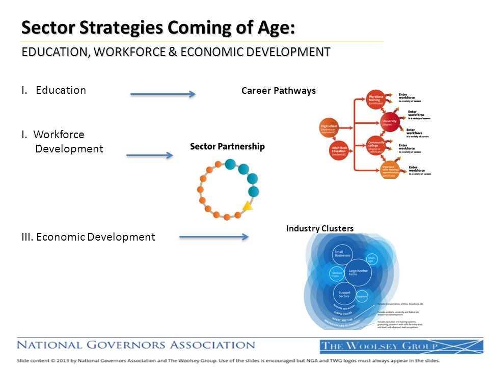 Designs by Industry Clusters Sector Strategies Coming of Age: EDUCATION, WORKFORCE & ECONOMIC DEVELOPMENT I. Education Career Pathways I. Workforce De