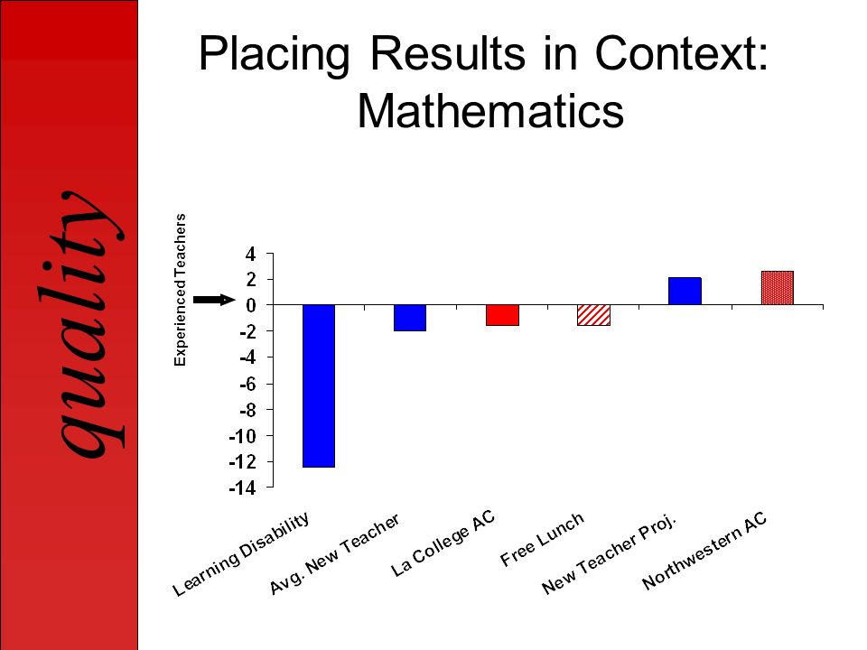 quality Placing Results in Context: Mathematics Experienced Teachers