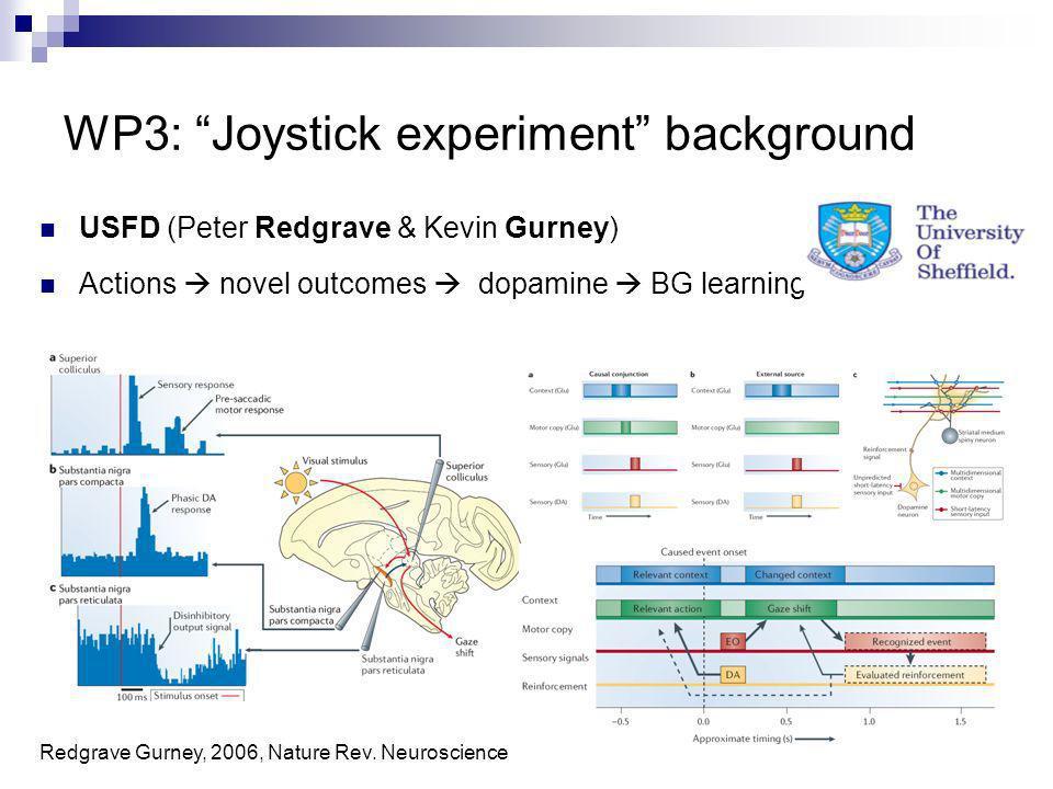 11/30 WP3: Joystick experiment background USFD (Peter Redgrave & Kevin Gurney) Actions novel outcomes dopamine BG learning Redgrave Gurney, 2006, Natu