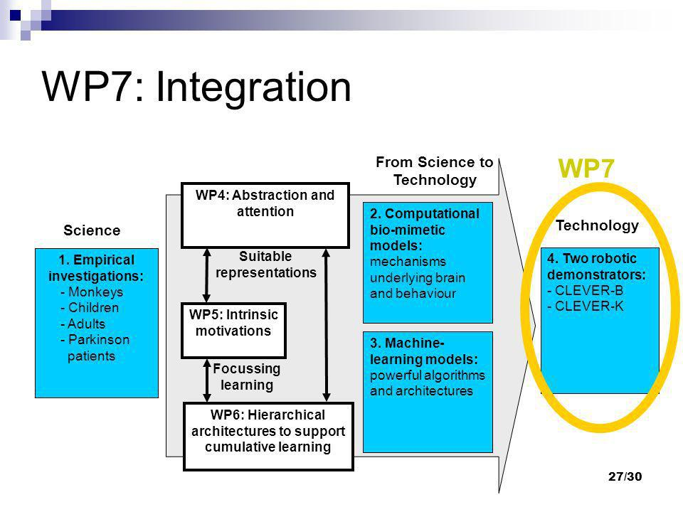 27/30 WP7: Integration WP4: Abstraction and attention WP5: Intrinsic motivations WP6: Hierarchical architectures to support cumulative learning 1. Emp