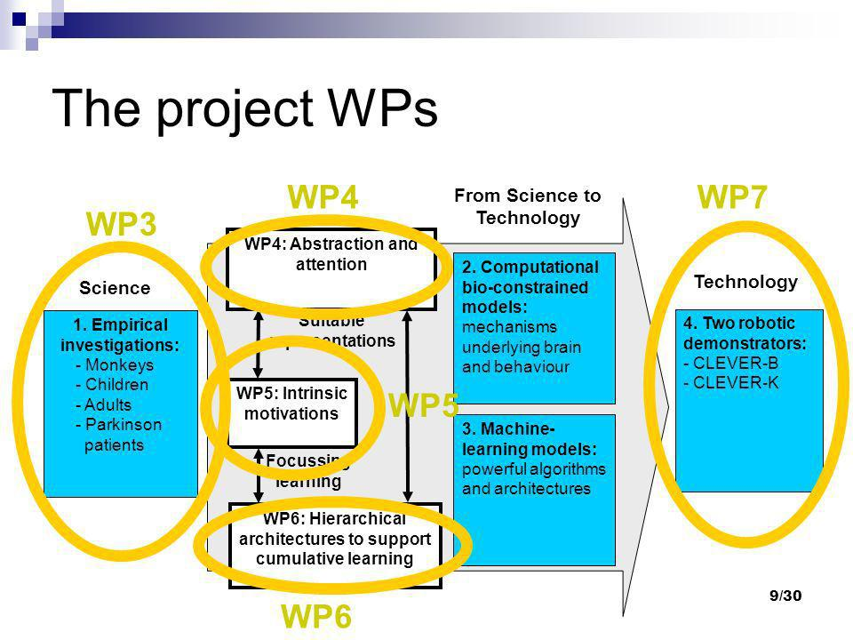 9/30 The project WPs WP4: Abstraction and attention WP5: Intrinsic motivations WP6: Hierarchical architectures to support cumulative learning 1. Empir