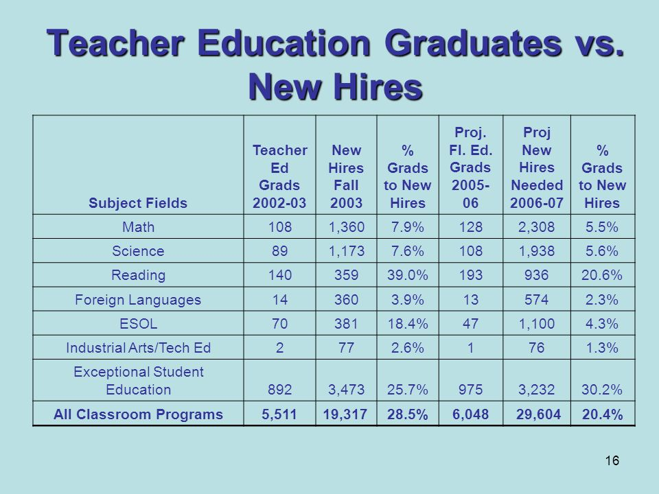16 Teacher Education Graduates vs. New Hires Subject Fields Teacher Ed Grads 2002-03 New Hires Fall 2003 % Grads to New Hires Proj. Fl. Ed. Grads 2005