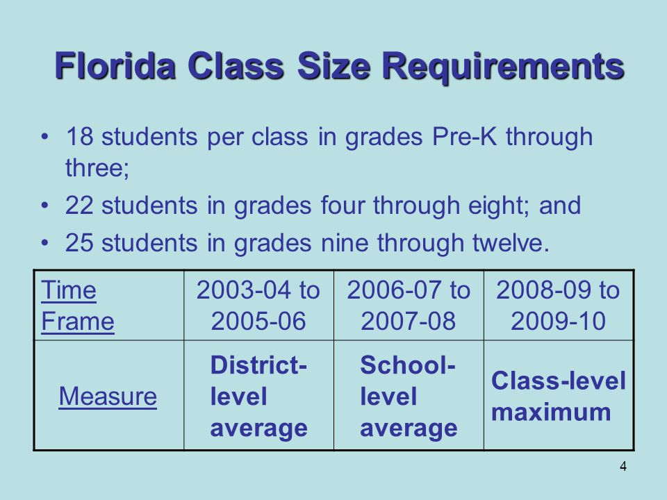 4 Florida Class Size Requirements 18 students per class in grades Pre-K through three; 22 students in grades four through eight; and 25 students in gr