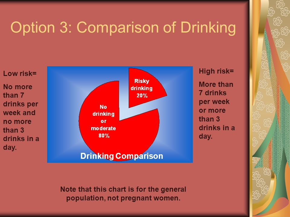 Option 3: Comparison of Drinking Low risk= No more than 7 drinks per week and no more than 3 drinks in a day. High risk= More than 7 drinks per week o