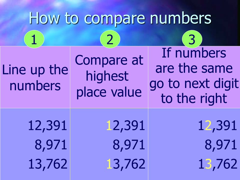 How to compare numbers Line up the numbers Compare at highest place value If numbers are the same go to next digit to the right 12,391 8,971 13,762 12