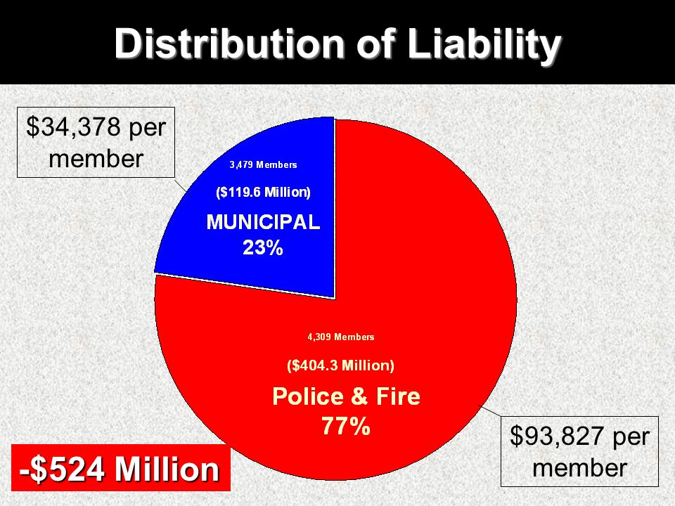 Distribution of Liability -$524 Million $93,827 per member $34,378 per member