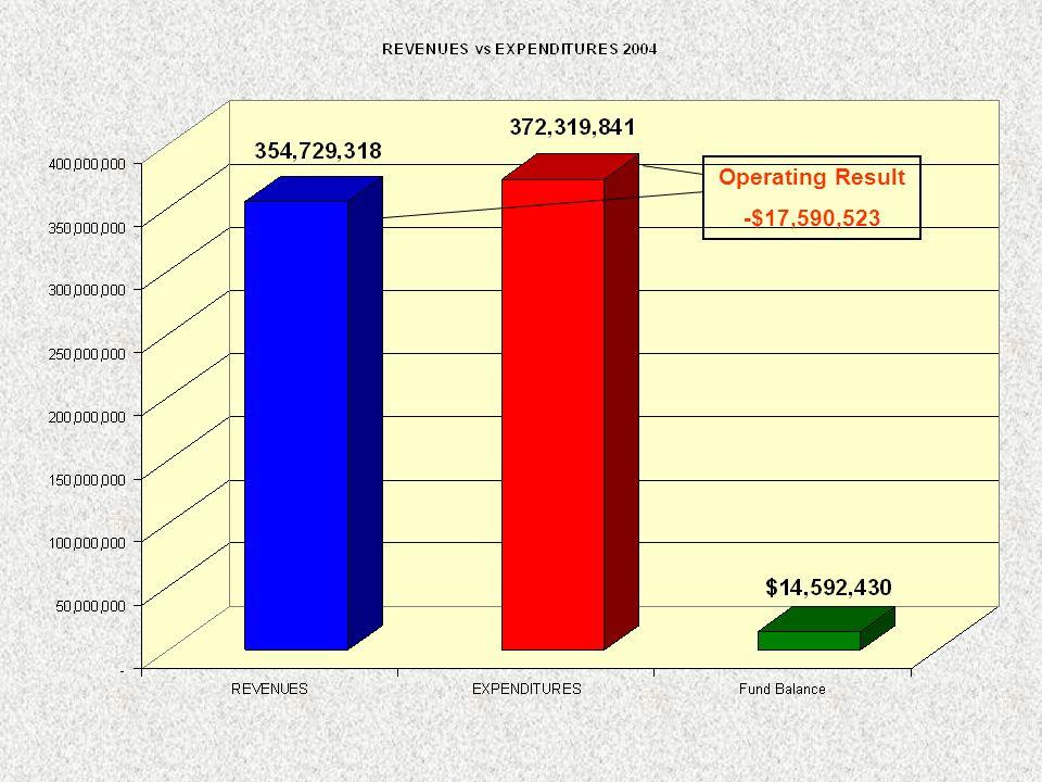 Operating Result -$17,590,523