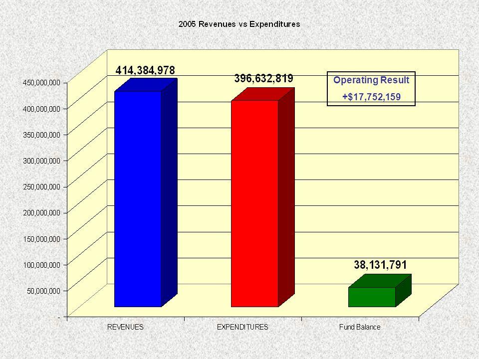 Operating Result +$17,752,159