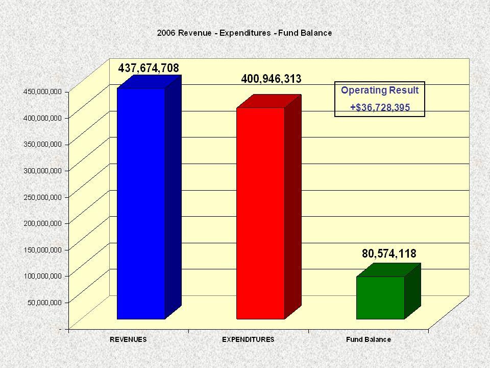 Operating Result +$36,728,395