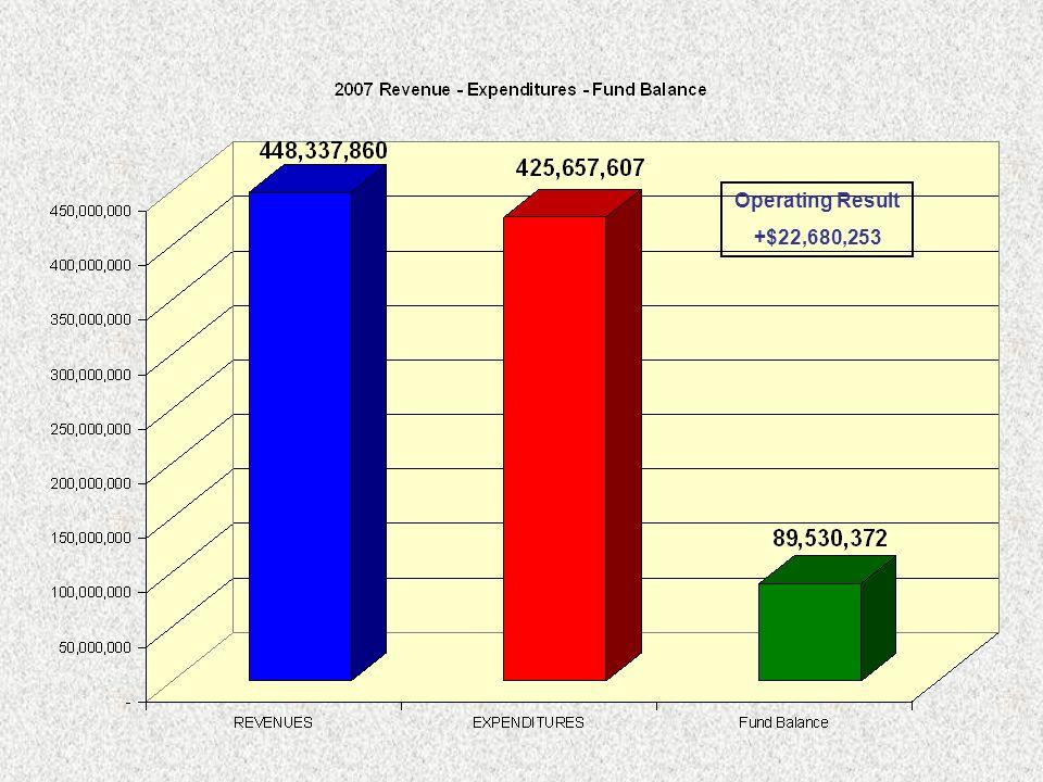 Operating Result +$22,680,253