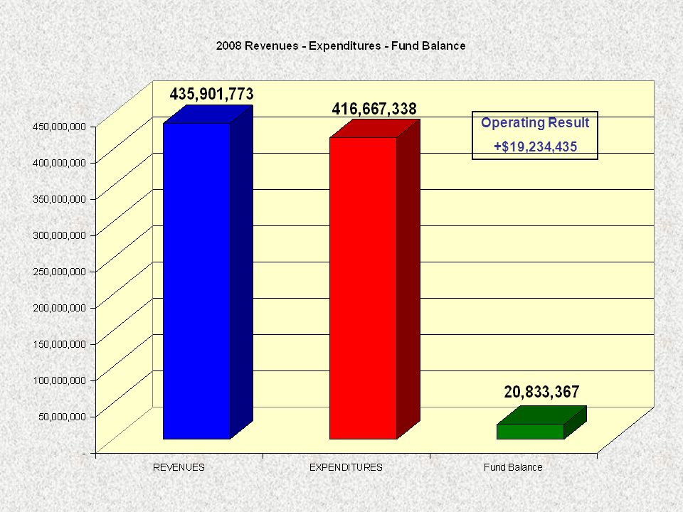 Operating Result +$19,234,435