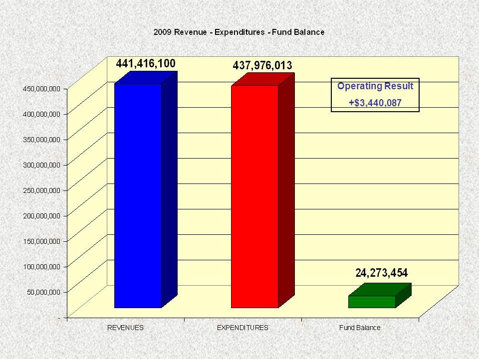 Operating Result +$3,440,087