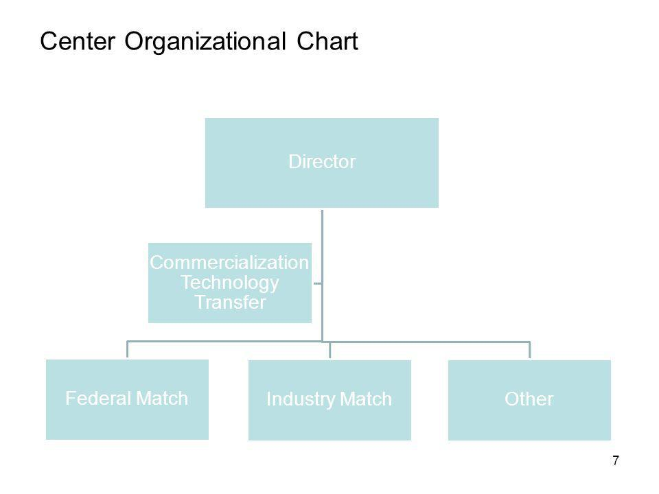 Center Organizational Chart 7 Director Federal Match Industry MatchOther Commercialization Technology Transfer