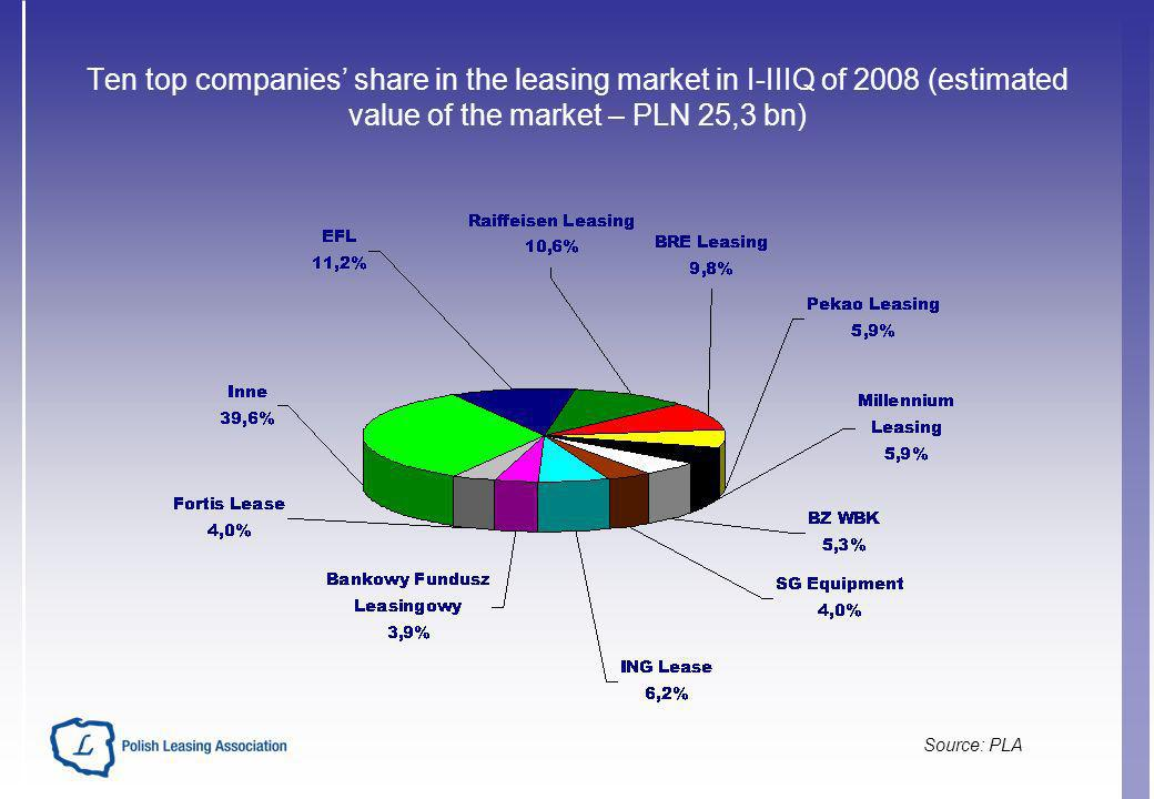 Ten top companies share in the leasing market in I-IIIQ of 2008 (estimated value of the market – PLN 25,3 bn) Source: PLA