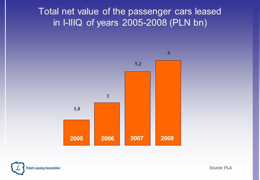Total net value of the passenger cars leased in I-IIIQ of years 2005-2008 (PLN bn) 20052006 20072008 Source: PLA
