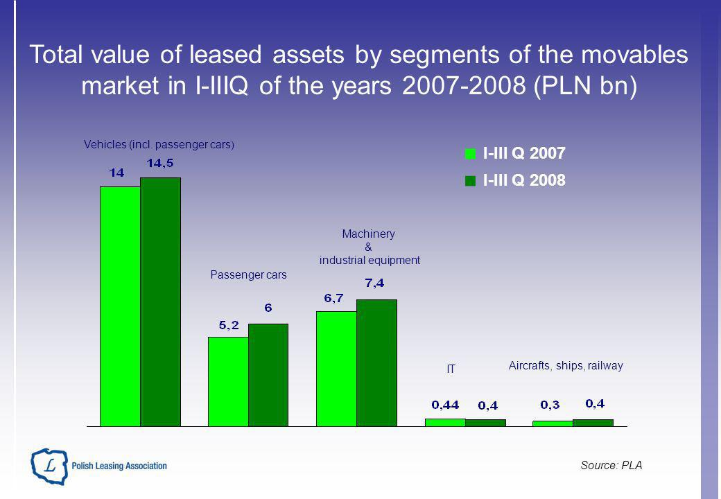 Total value of leased assets by segments of the movables market in I-IIIQ of the years 2007-2008 (PLN bn) I-III Q 2007 I-III Q 2008 Vehicles (incl.