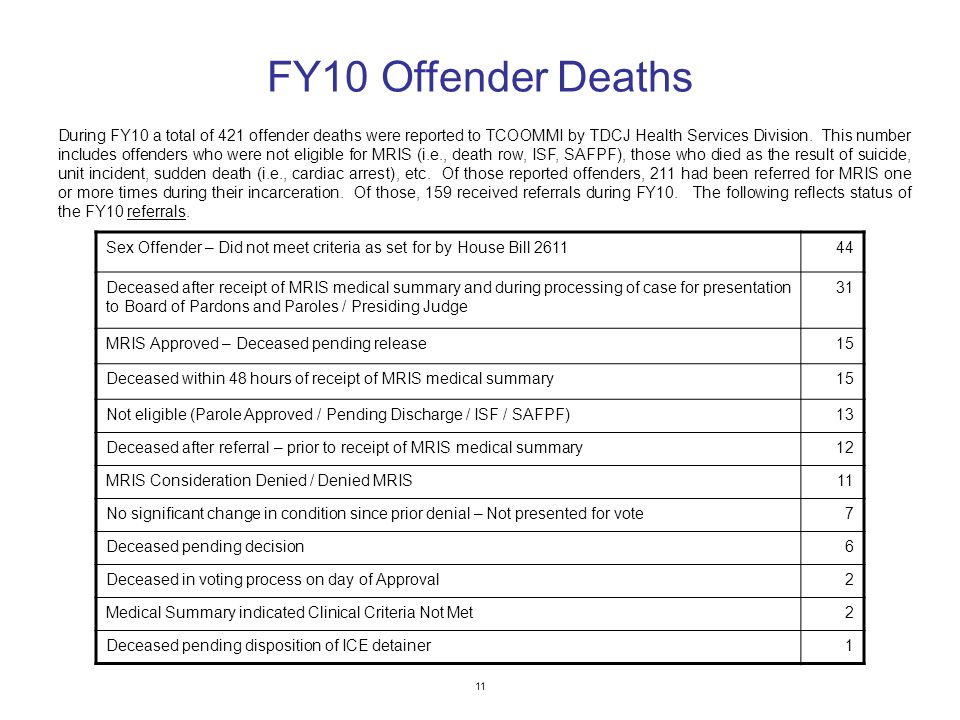 11 FY10 Offender Deaths Sex Offender – Did not meet criteria as set for by House Bill 261144 Deceased after receipt of MRIS medical summary and during processing of case for presentation to Board of Pardons and Paroles / Presiding Judge 31 MRIS Approved – Deceased pending release15 Deceased within 48 hours of receipt of MRIS medical summary15 Not eligible (Parole Approved / Pending Discharge / ISF / SAFPF)13 Deceased after referral – prior to receipt of MRIS medical summary12 MRIS Consideration Denied / Denied MRIS11 No significant change in condition since prior denial – Not presented for vote7 Deceased pending decision6 Deceased in voting process on day of Approval2 Medical Summary indicated Clinical Criteria Not Met2 Deceased pending disposition of ICE detainer1 During FY10 a total of 421 offender deaths were reported to TCOOMMI by TDCJ Health Services Division.