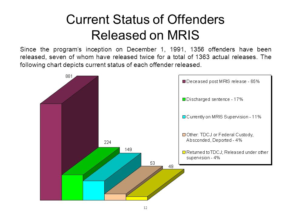 Current Status of Offenders Released on MRIS Since the programs inception on December 1, 1991, 1356 offenders have been released, seven of whom have released twice for a total of 1363 actual releases.