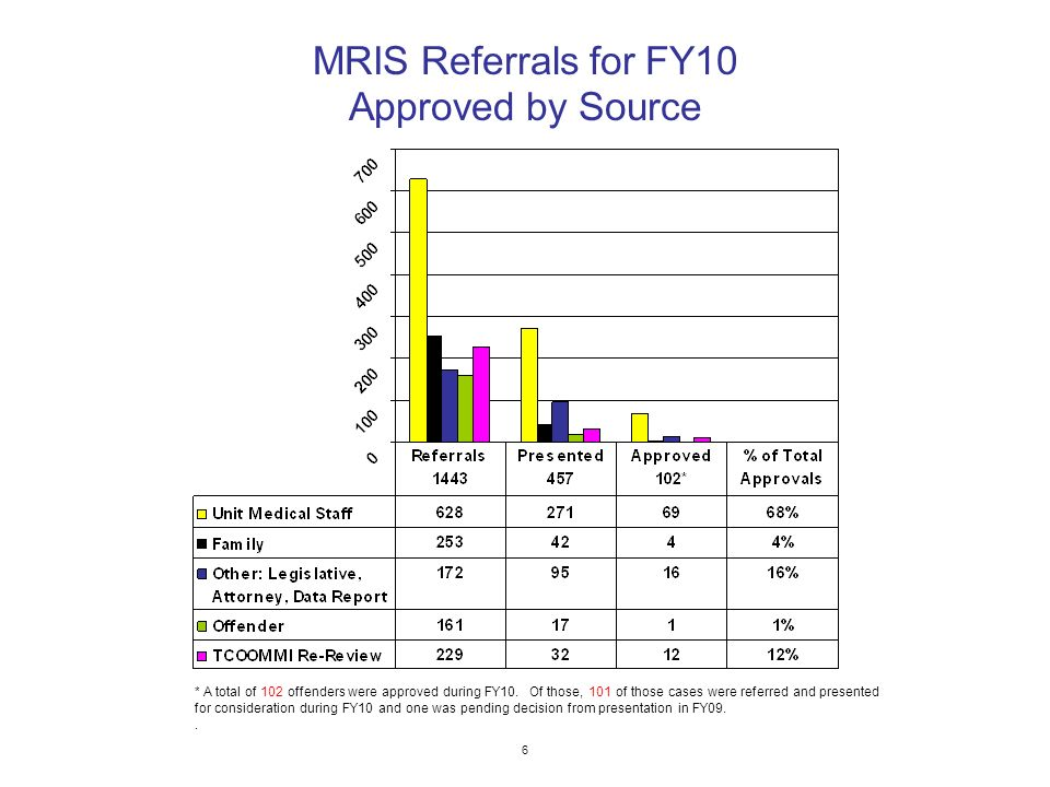 6 * A total of 102 offenders were approved during FY10.