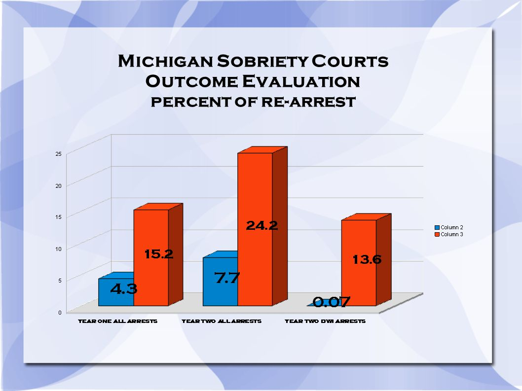 Michigan Sobriety Courts Outcome Evaluation percent of re-arrest