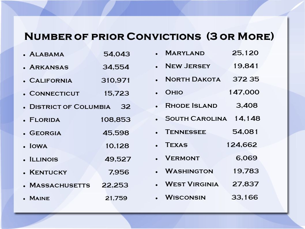 Number of prior Convictions (3 or More) Maryland 25,120 New Jersey 19,841 North Dakota Ohio 147,000 Rhode Island 3,408 South Carolina 14,148 Tennessee 54,081 Texas 124,662 Vermont 6,069 Washington 19,783 West Virginia 27,837 Wisconsin 33,166 Alabama 54,043 Arkansas 34,554 California 310,971 Connecticut 15,723 District of Columbia 32 Florida 108,853 Georgia 45,598 Iowa 10,128 Illinois 49,527 Kentucky 7,956 Massachusetts 22,253 Maine 21,759