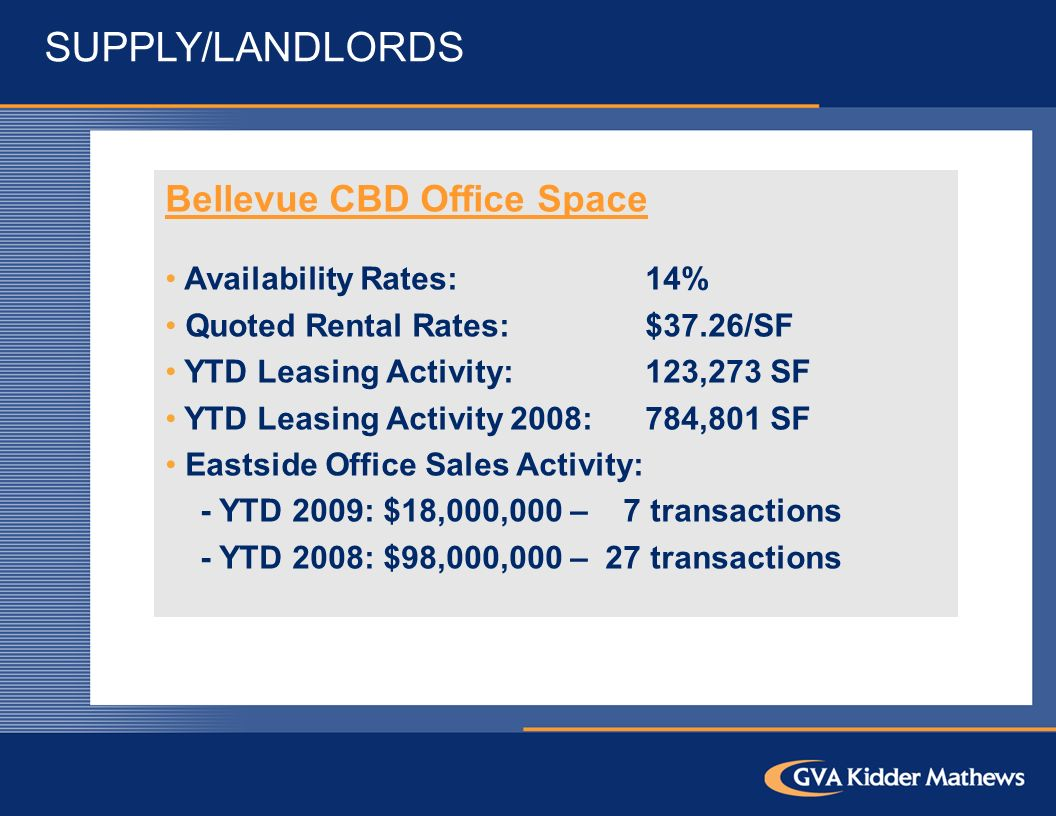 SUPPLY/LANDLORDS Bellevue CBD Office Space Availability Rates:14% Quoted Rental Rates: $37.26/SF YTD Leasing Activity:123,273 SF YTD Leasing Activity 2008:784,801 SF Eastside Office Sales Activity: - YTD 2009: $18,000,000 – 7 transactions - YTD 2008: $98,000,000 – 27 transactions