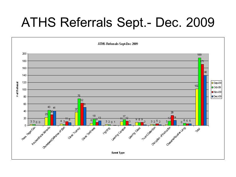 ATHS Referrals Sept.- Dec. 2009