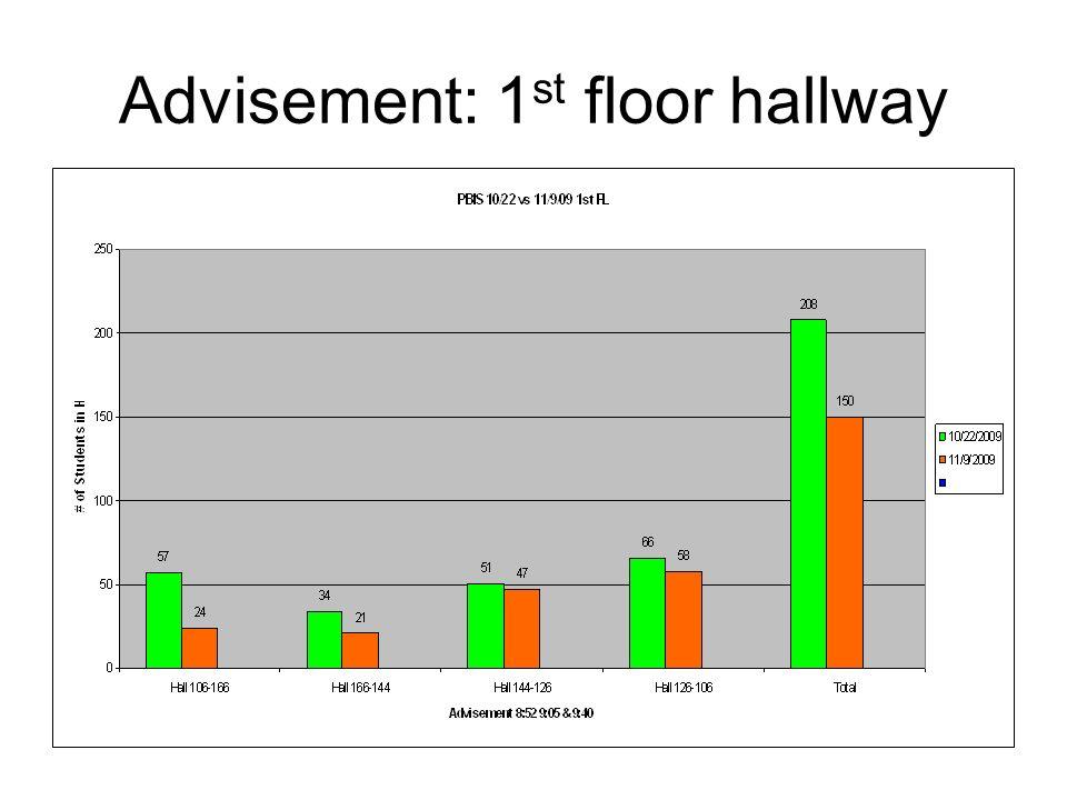 Advisement: 1 st floor hallway