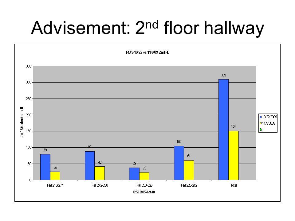 Advisement: 2 nd floor hallway