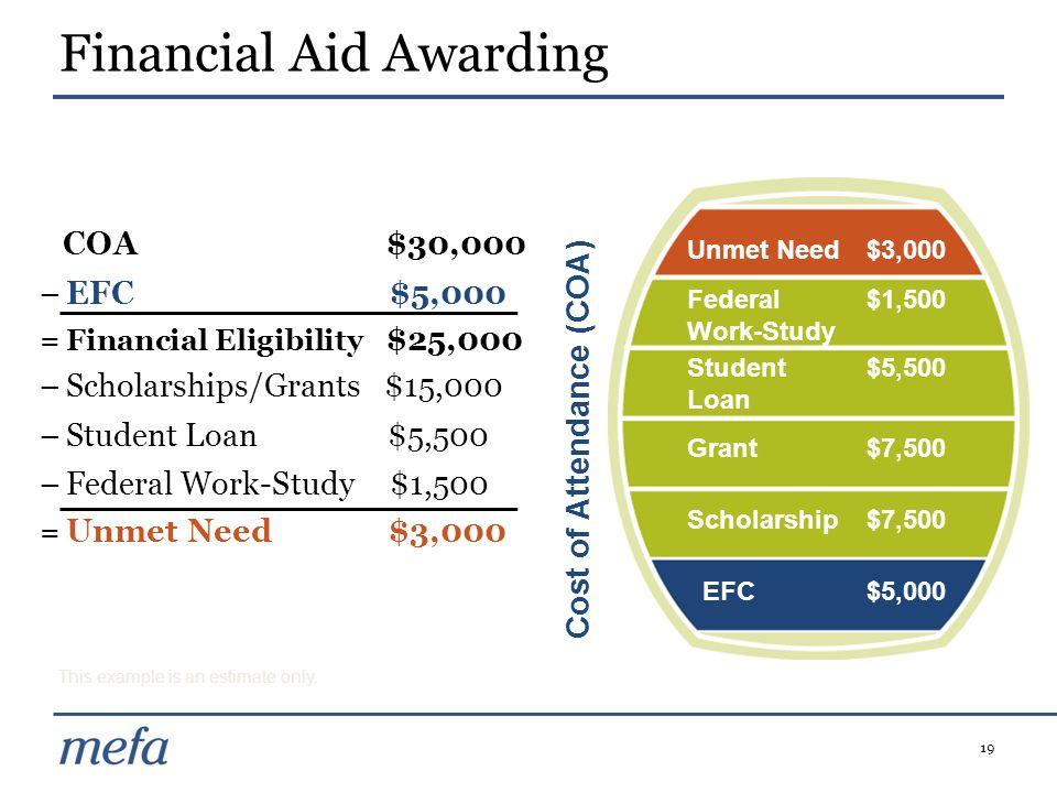 19 Financial Aid Awarding COA $30,000 –EFC $5,000 = Financial Eligibility $25,000 –Scholarships/Grants $15,000 –Student Loan$5,500 –Federal Work-Study