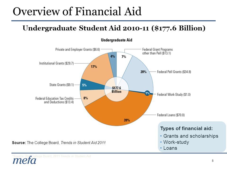 5 Overview of Financial Aid *Source: The College Board, 2011 Trends in Student Aid Undergraduate Student Aid 2010-11 ($177.6 Billion) Types of financi
