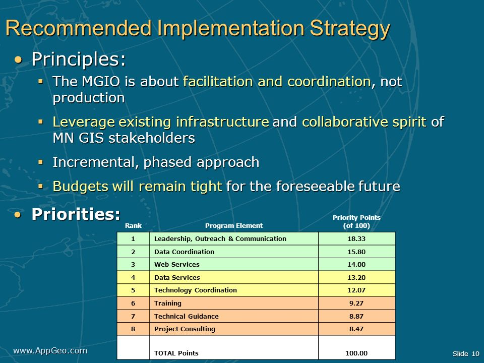 www.AppGeo.com Slide 10 Recommended Implementation Strategy Principles:Principles: The MGIO is about facilitation and coordination, not production The